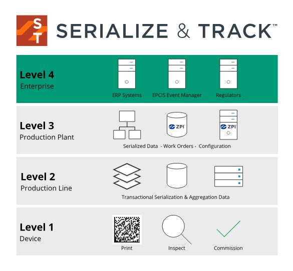 Serialization Levels